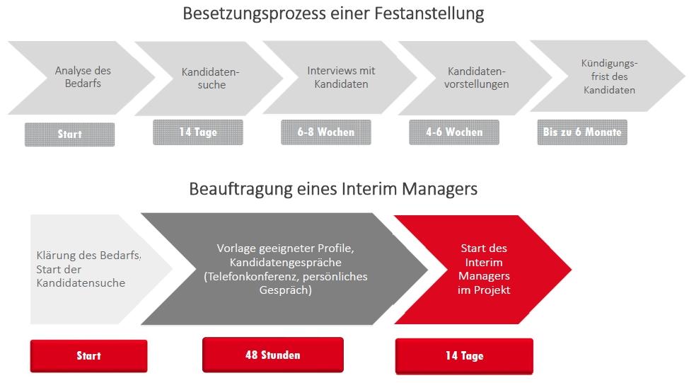 Executive Search und Interim Management.jpg